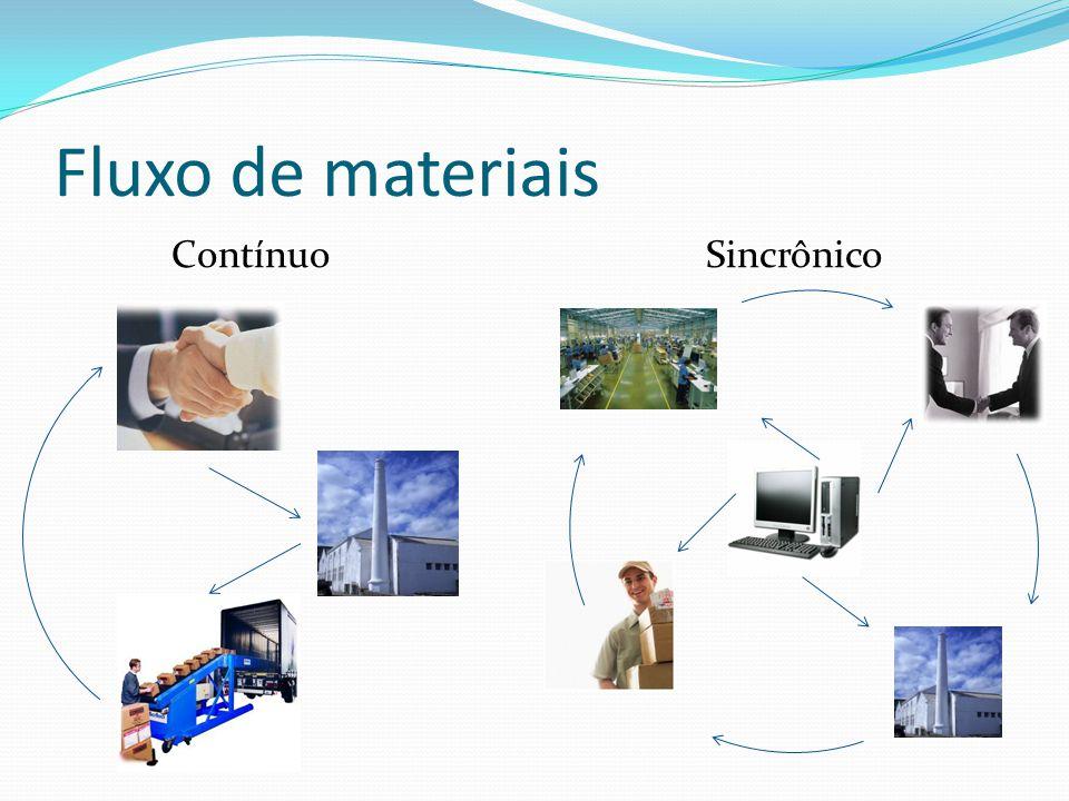 Fluxo de materiais ContínuoSincrônico