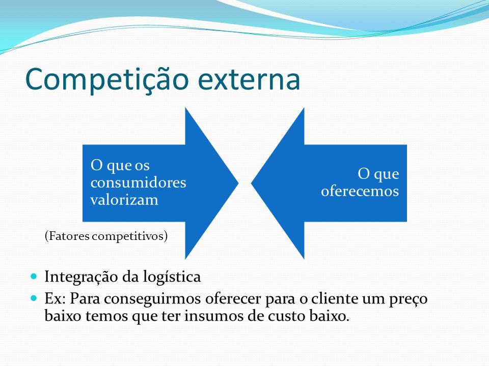 Competição externa (Fatores competitivos) Integração da logística Ex: Para conseguirmos oferecer para o cliente um preço baixo temos que ter insumos de custo baixo.