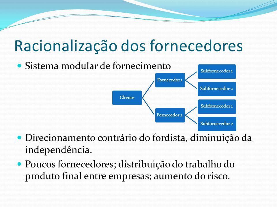 Racionalização dos fornecedores Sistema modular de fornecimento Direcionamento contrário do fordista, diminuição da independência.