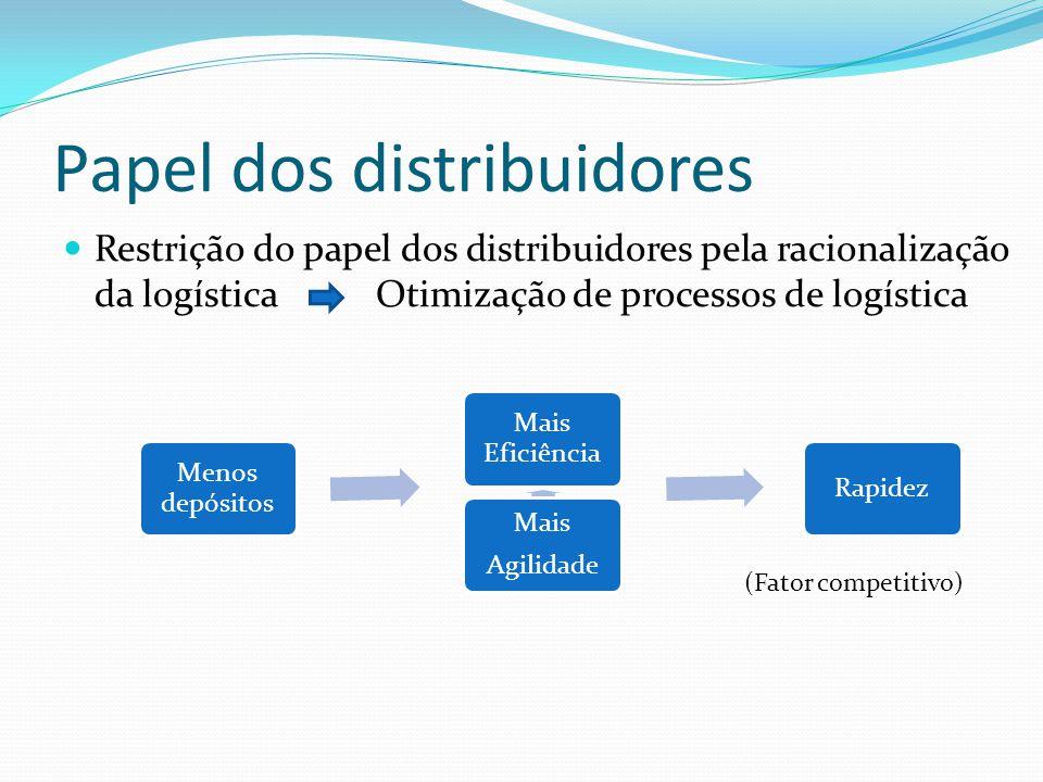 Papel dos distribuidores Restrição do papel dos distribuidores pela racionalização da logística Otimização de processos de logística Menos depósitos Mais Agilidade Mais Eficiência Rapidez (Fator competitivo)