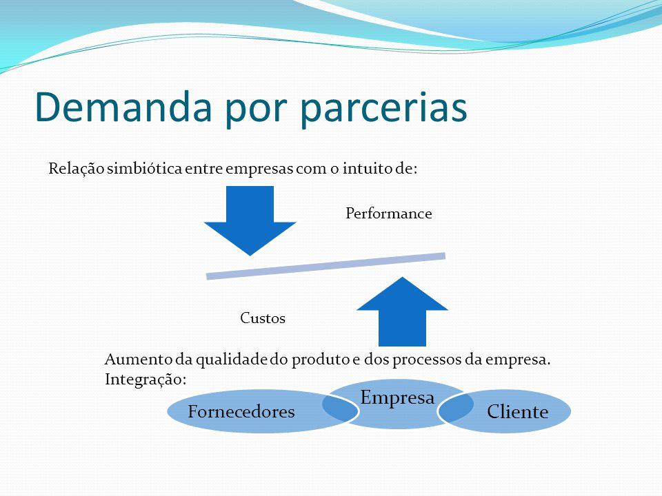 Demanda por parcerias Performance Custos Relação simbiótica entre empresas com o intuito de: Aumento da qualidade do produto e dos processos da empresa.