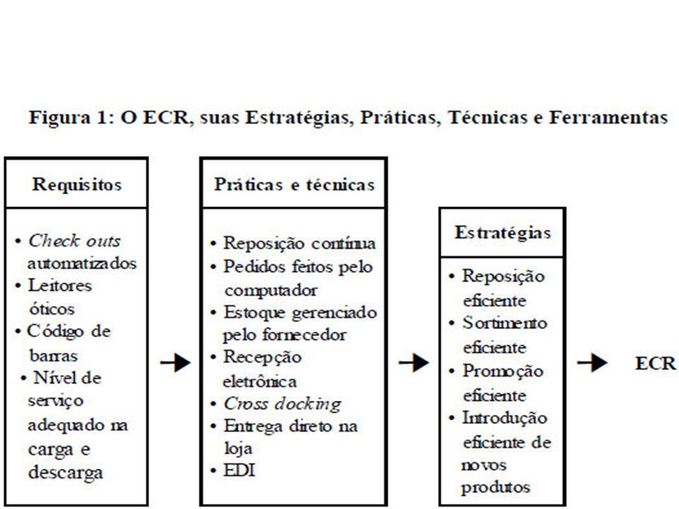 Exemplo de implementação do ECR:
