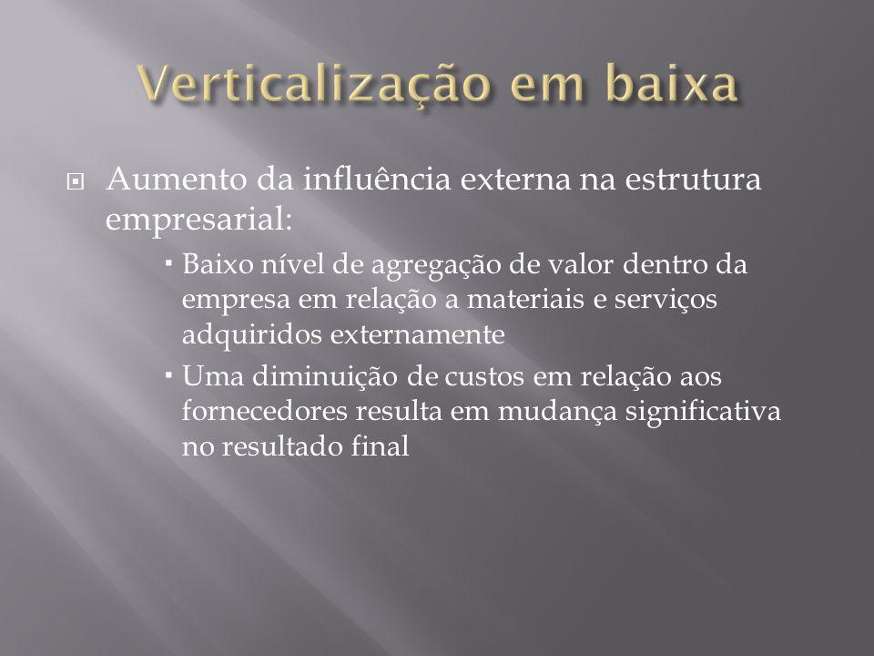 Aumento da influência externa na estrutura empresarial: Baixo nível de agregação de valor dentro da empresa em relação a materiais e serviços adquirid
