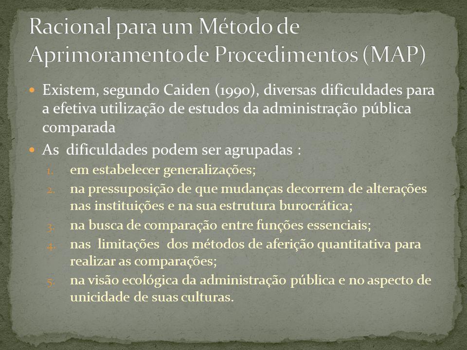 Existem, segundo Caiden (1990), diversas dificuldades para a efetiva utilização de estudos da administração pública comparada As dificuldades podem se