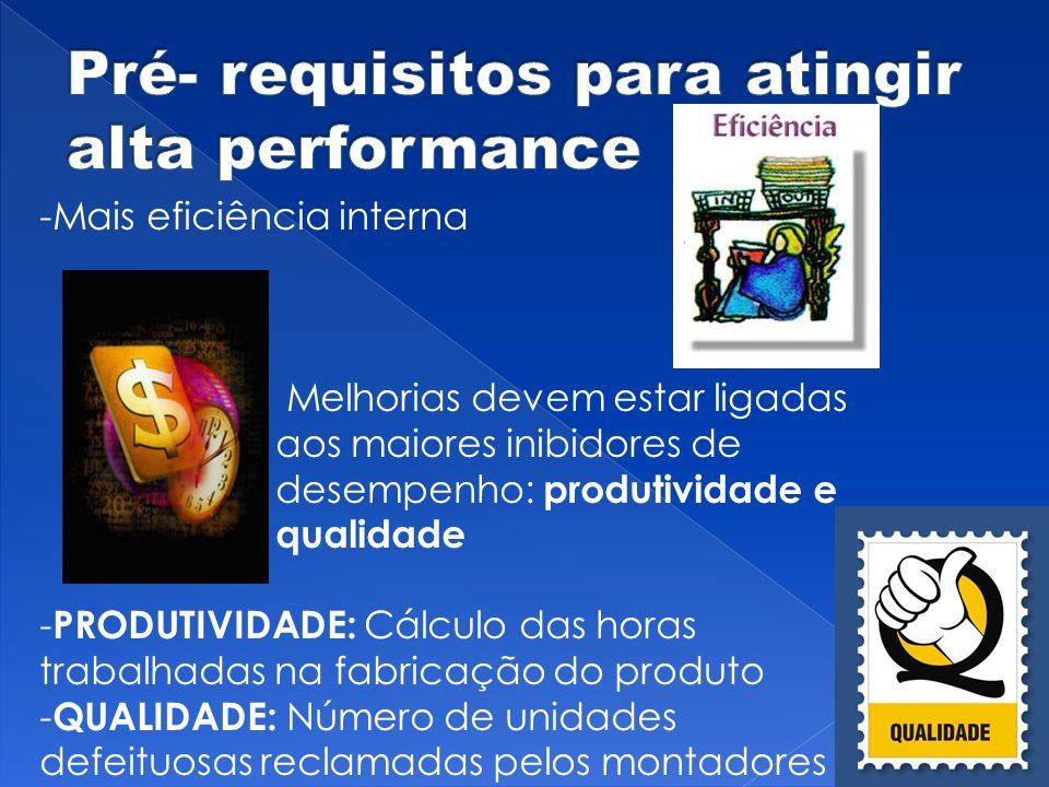 -Mais eficiência interna - Melhorias devem estar ligadas aos maiores inibidores de desempenho: produtividade e qualidade - PRODUTIVIDADE: Cálculo das horas trabalhadas na fabricação do produto - QUALIDADE: Número de unidades defeituosas reclamadas pelos montadores