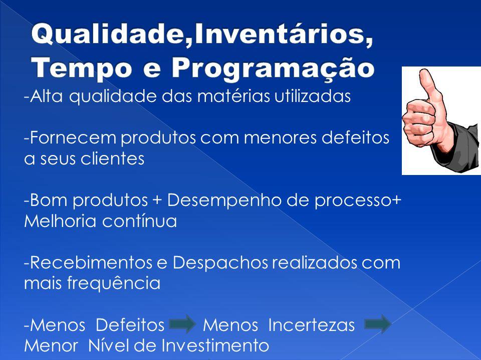 -Alta qualidade das matérias utilizadas -Fornecem produtos com menores defeitos a seus clientes -Bom produtos + Desempenho de processo+ Melhoria contí