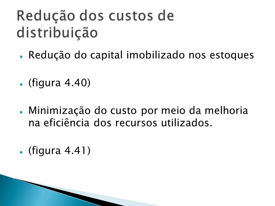 Redução do capital imobilizado nos estoques (figura 4.40) Minimização do custo por meio da melhoria na eficiência dos recursos utilizados.