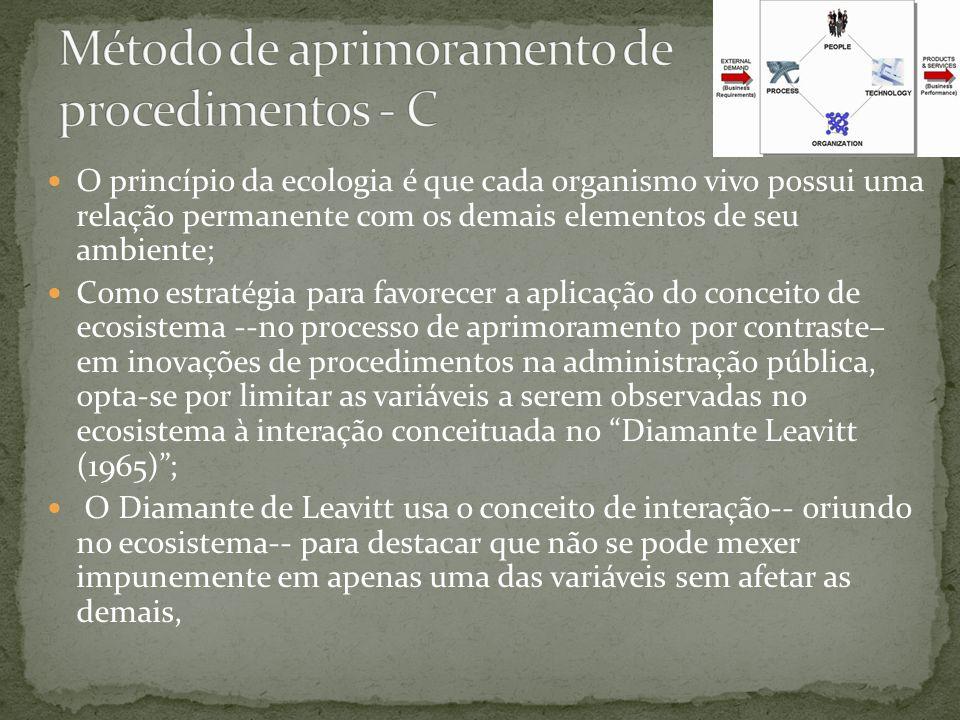 O princípio da ecologia é que cada organismo vivo possui uma relação permanente com os demais elementos de seu ambiente; Como estratégia para favorecer a aplicação do conceito de ecosistema --no processo de aprimoramento por contraste– em inovações de procedimentos na administração pública, opta-se por limitar as variáveis a serem observadas no ecosistema à interação conceituada no Diamante Leavitt (1965); O Diamante de Leavitt usa o conceito de interação-- oriundo no ecosistema-- para destacar que não se pode mexer impunemente em apenas uma das variáveis sem afetar as demais,