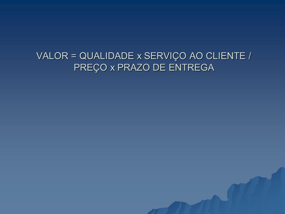 VALOR = QUALIDADE x SERVIÇO AO CLIENTE / PREÇO x PRAZO DE ENTREGA
