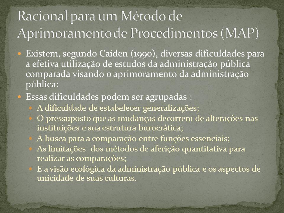 Existem, segundo Caiden (1990), diversas dificuldades para a efetiva utilização de estudos da administração pública comparada visando o aprimoramento