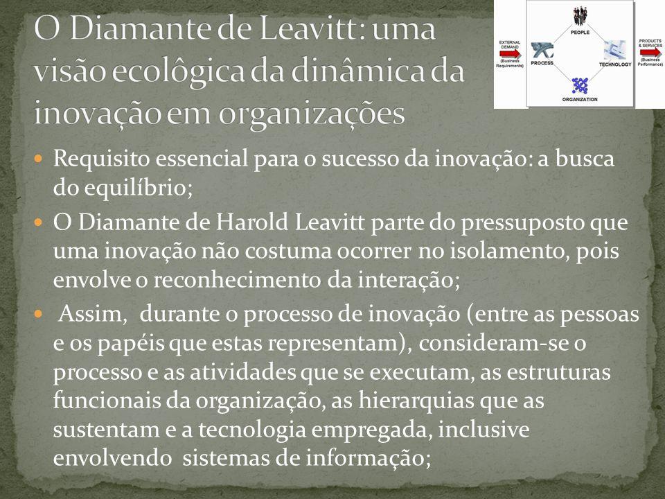 Requisito essencial para o sucesso da inovação: a busca do equilíbrio; O Diamante de Harold Leavitt parte do pressuposto que uma inovação não costuma