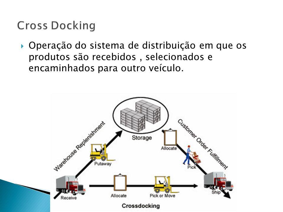 Operação do sistema de distribuição em que os produtos são recebidos, selecionados e encaminhados para outro veículo.