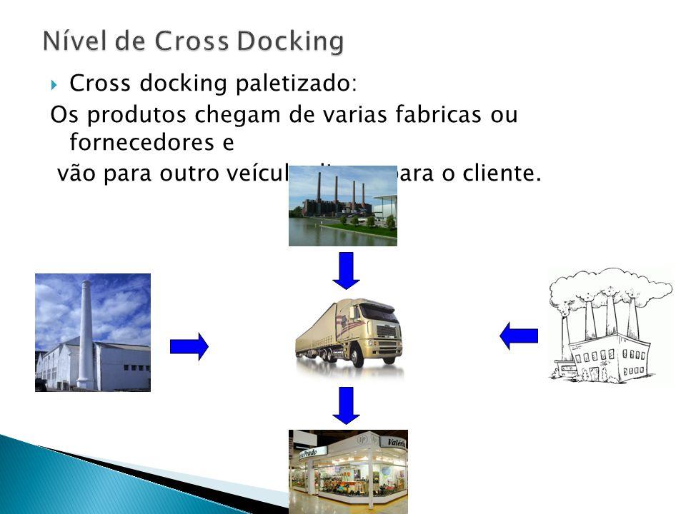 Cross docking paletizado: Os produtos chegam de varias fabricas ou fornecedores e vão para outro veículo direto para o cliente.