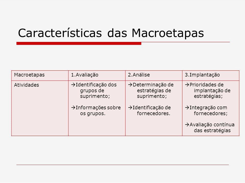 Características das Macroetapas Macroetapas1.Avaliação2.Análise3.Implantação Atividades Identificação dos grupos de suprimento; Informações sobre os g