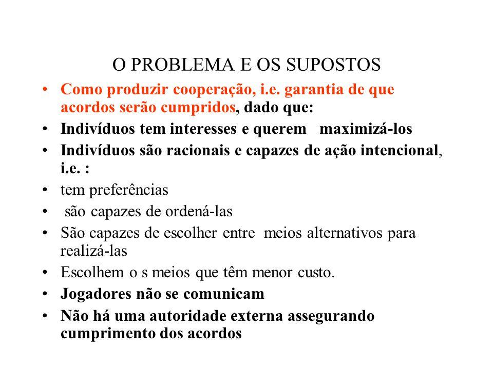 A FORMALIZAÇÃO DILEMA DO PRISIONEIRO escolhas do prisioneiro A escolhas do prisioneiro B cooperar não cooperar cooperar 1,1 - 1,2 não cooperar 2,-1 0,0 Estratégia dominante (Equilíbrio de Nash)