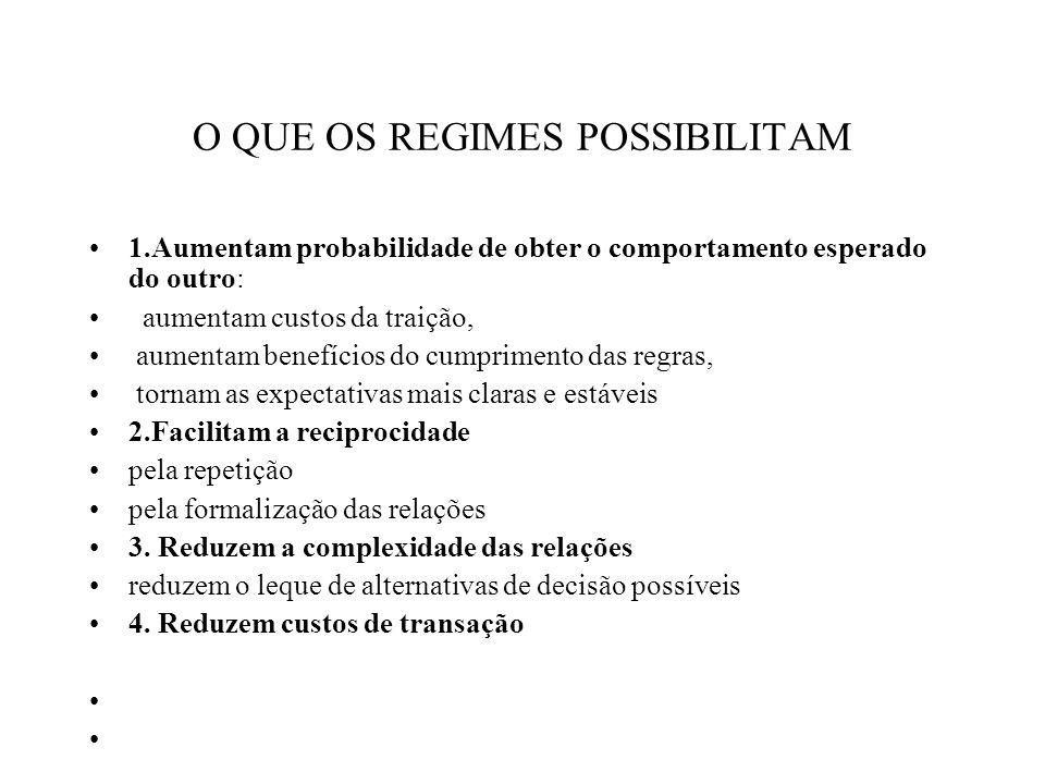 REGIMES IMPORTAM.1. REALISMO ESTRUTURAL: Regimes não importam.