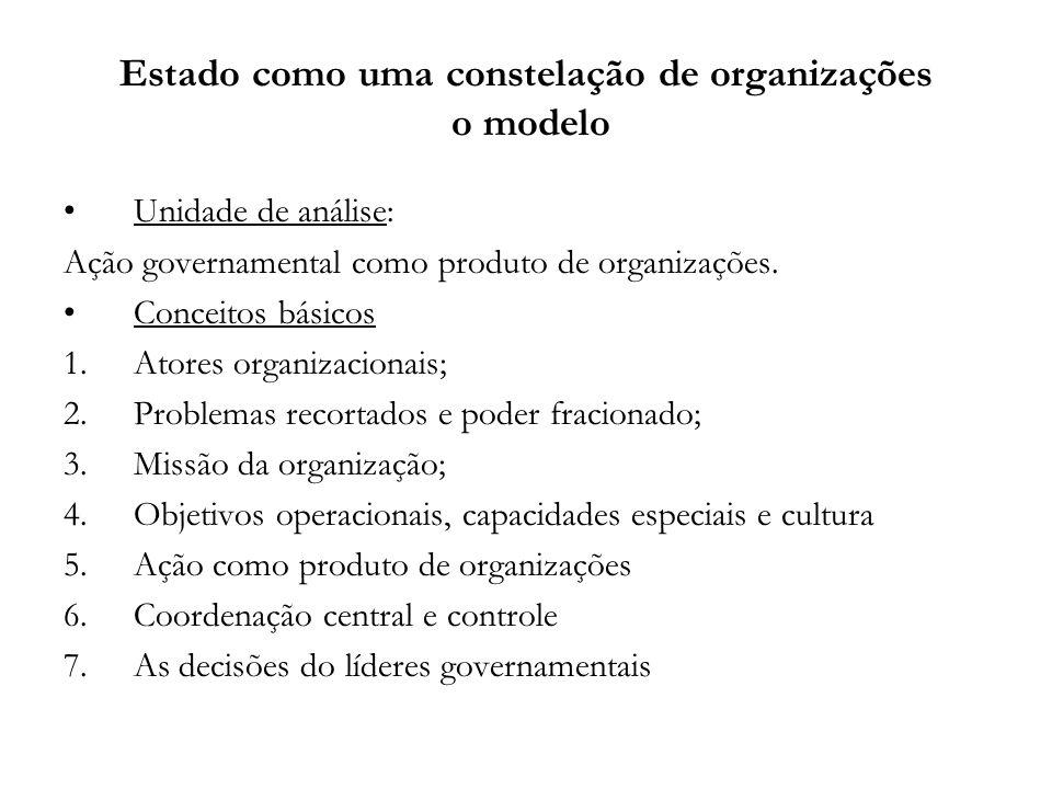 Estado como uma constelação de organizações o modelo Unidade de análise: Ação governamental como produto de organizações. Conceitos básicos 1.Atores o