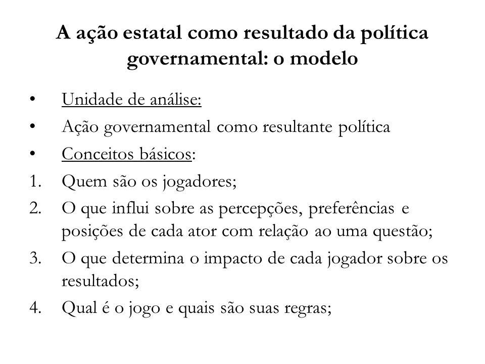 A ação estatal como resultado da política governamental: o modelo Unidade de análise: Ação governamental como resultante política Conceitos básicos: 1