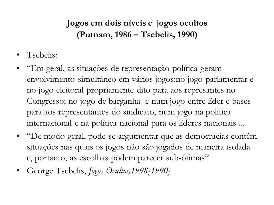 Jogos em dois níveis e jogos ocultos (Putnam, 1986 – Tsebelis, 1990) Tsebelis: Em geral, as situações de representação política geram envolvimento sim