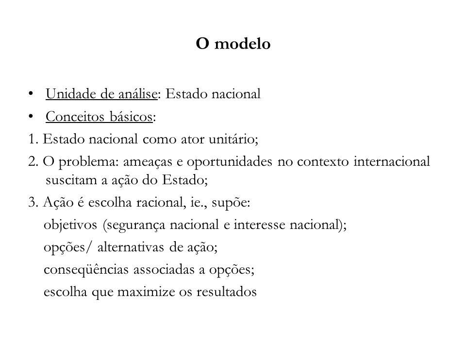 O modelo Unidade de análise: Estado nacional Conceitos básicos: 1. Estado nacional como ator unitário; 2. O problema: ameaças e oportunidades no conte