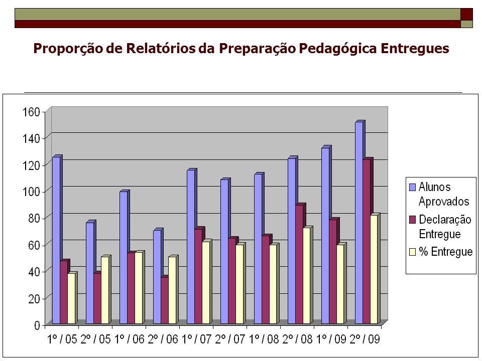 Proporção de Relatórios da Preparação Pedagógica Entregues