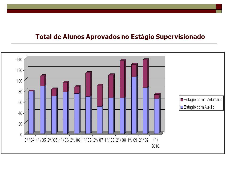 Total de Alunos Aprovados no Estágio Supervisionado