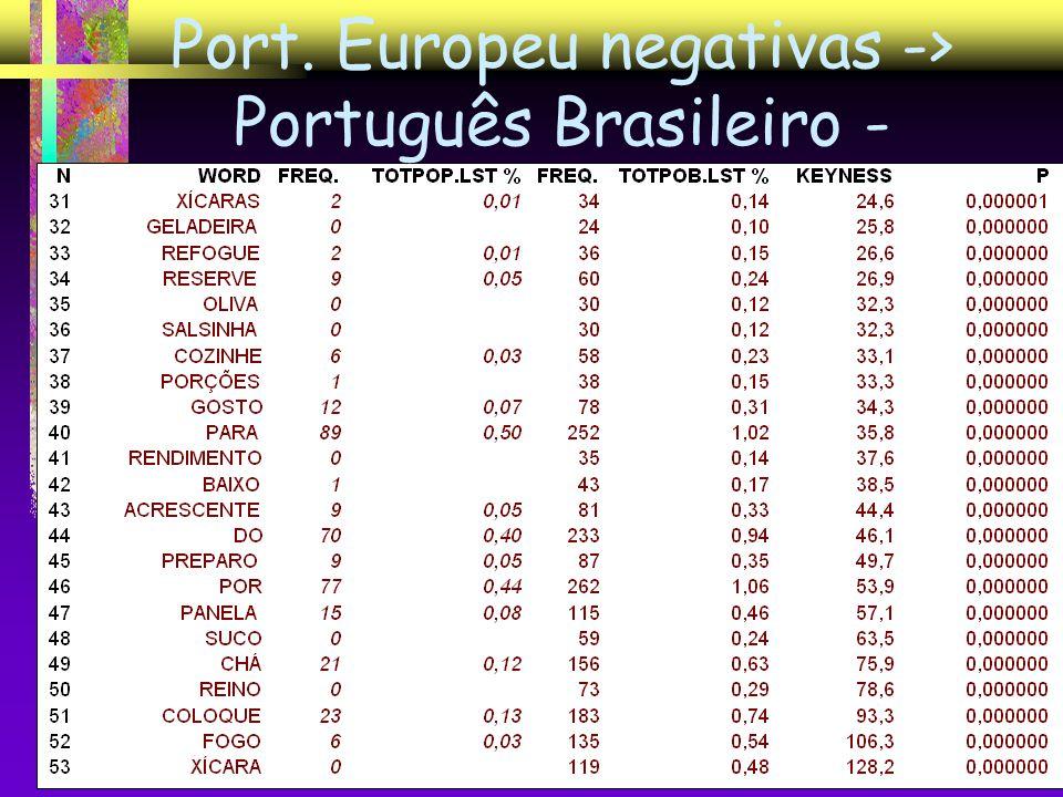 Port. Europeu negativas -> Português Brasileiro -