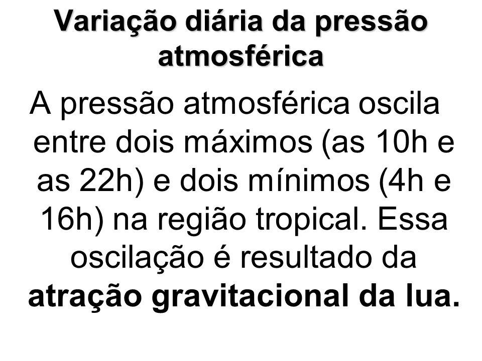 Variação diária da pressão atmosférica A pressão atmosférica oscila entre dois máximos (as 10h e as 22h) e dois mínimos (4h e 16h) na região tropical.
