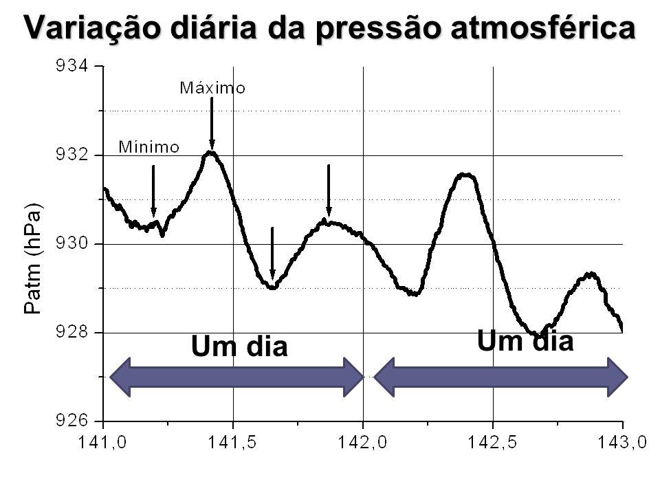 Variação diária da pressão atmosférica Um dia