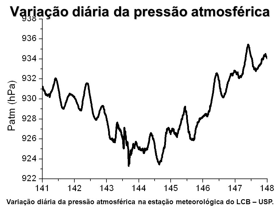 Variação diária da pressão atmosférica Variação diária da pressão atmosférica na estação meteorológica do LCB – USP.