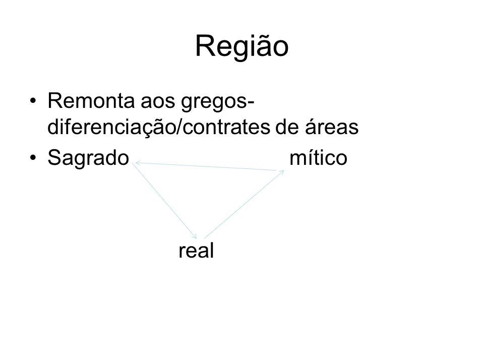 Região Remonta aos gregos- diferenciação/contrates de áreas Sagrado mítico real