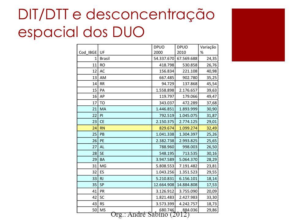 DIT/DTT e desconcentração espacial dos DUO Org.: André Sabino (2012)