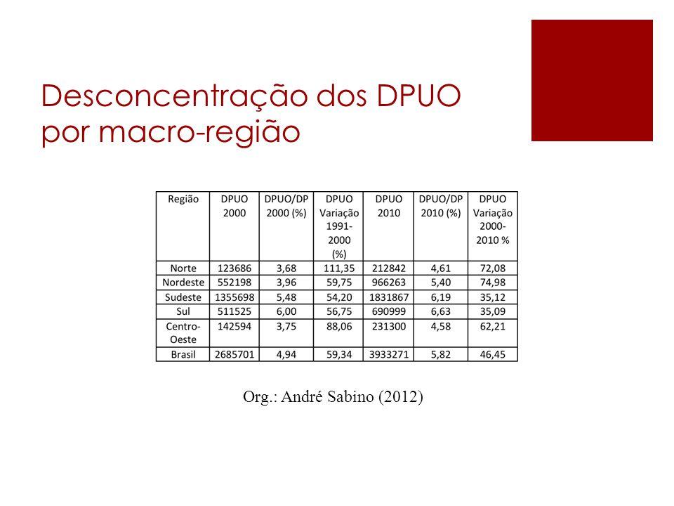 Desconcentração dos DPUO por macro-região Org.: André Sabino (2012)