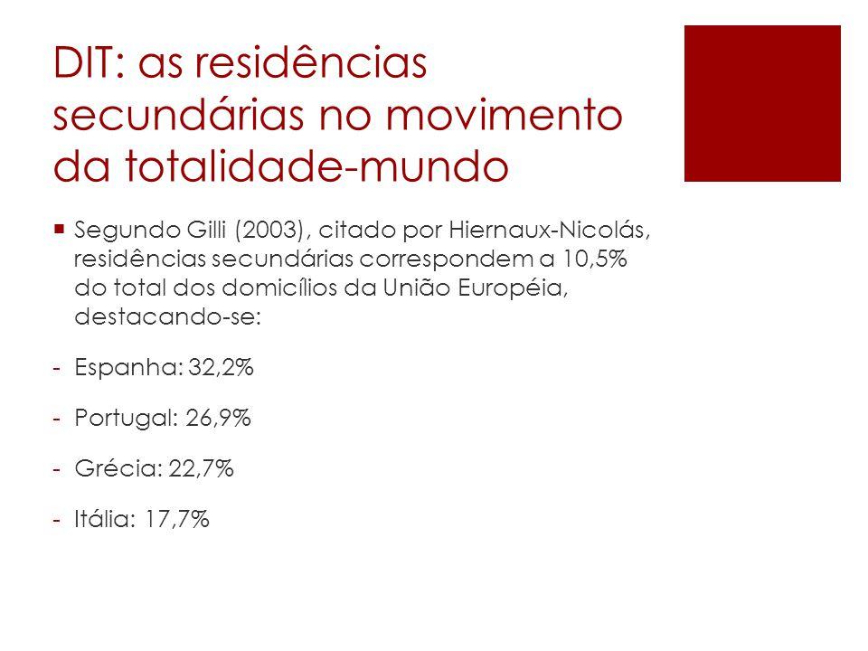 DIT: as residências secundárias no movimento da totalidade-mundo Segundo Gilli (2003), citado por Hiernaux-Nicolás, residências secundárias correspondem a 10,5% do total dos domicílios da União Européia, destacando-se: -Espanha: 32,2% -Portugal: 26,9% -Grécia: 22,7% -Itália: 17,7%