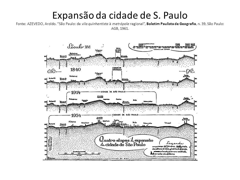 Expansão da cidade de S. Paulo Fonte: AZEVEDO, Aroldo. São Paulo: da vila quinhentista à metrópole regional, Boletim Paulista de Geografia, n. 39, São