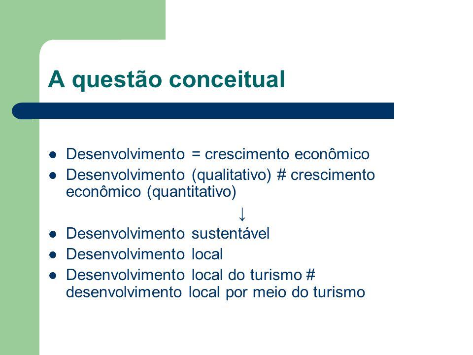A questão conceitual Desenvolvimento = crescimento econômico Desenvolvimento (qualitativo) # crescimento econômico (quantitativo) Desenvolvimento sust