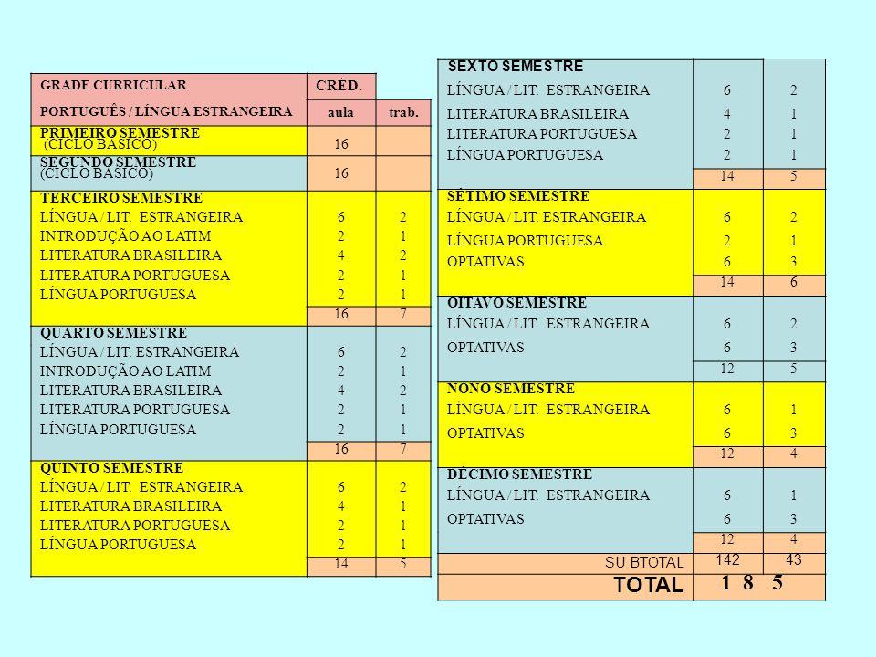 GRADE CURRICULAR CRÉD. PORTUGUÊS / LÍNGUA ESTRANGEIRA aulatrab. PRIMEIRO SEMESTRE (CICLO BÁSICO)16 SEGUNDO SEMESTRE (CICLO BÁSICO)16 TERCEIRO SEMESTRE