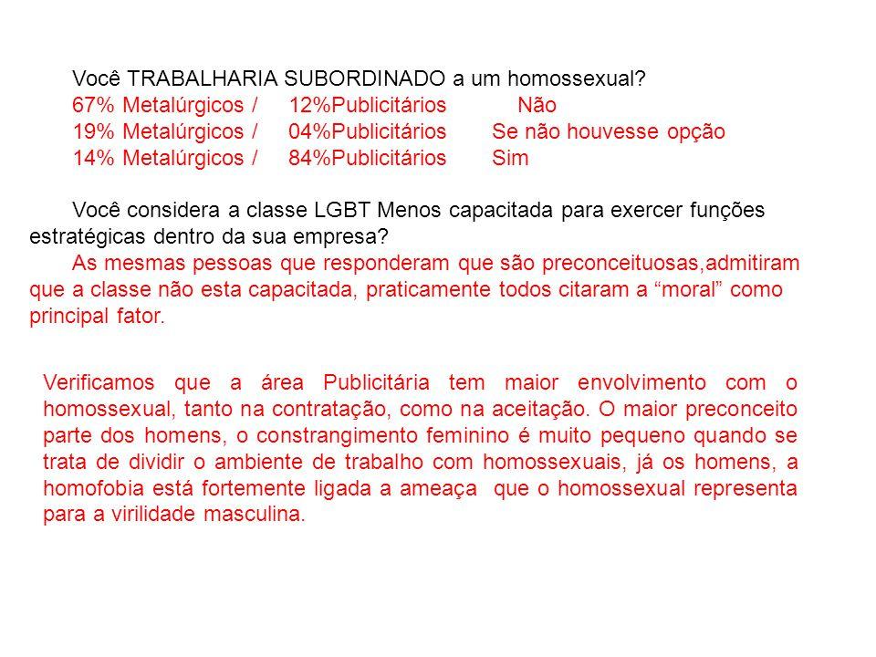 Você TRABALHARIA SUBORDINADO a um homossexual? 67% Metalúrgicos / 12%Publicitários Não 19% Metalúrgicos / 04%Publicitários Se não houvesse opção 14% M
