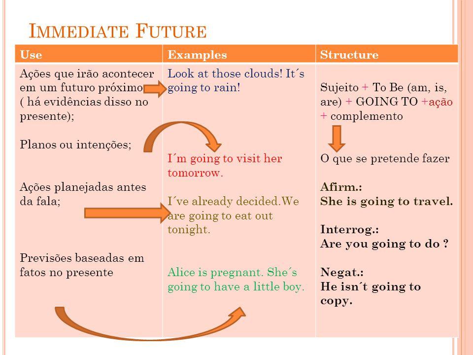 I MMEDIATE F UTURE UseExamplesStructure Ações que irão acontecer em um futuro próximo ( há evidências disso no presente); Planos ou intenções; Ações p
