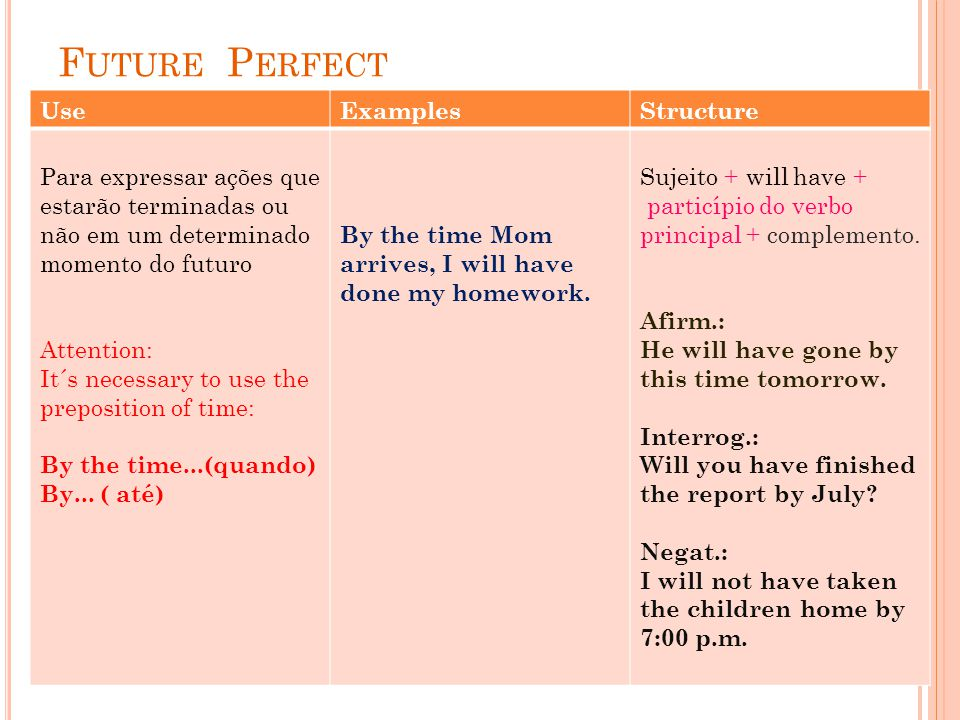 F UTURE P ERFECT UseExamplesStructure Para expressar ações que estarão terminadas ou não em um determinado momento do futuro Attention: It´s necessary to use the preposition of time: By the time...(quando) By...
