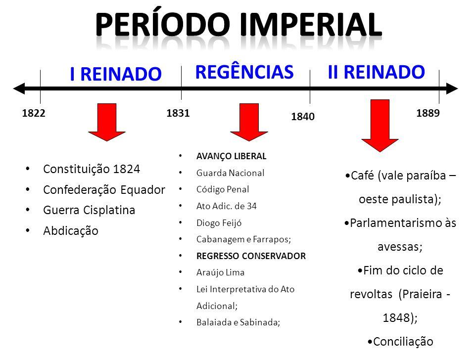 Constituição 1824 Confederação Equador Guerra Cisplatina Abdicação AVANÇO LIBERAL Guarda Nacional Código Penal Ato Adic. de 34 Diogo Feijó Cabanagem e