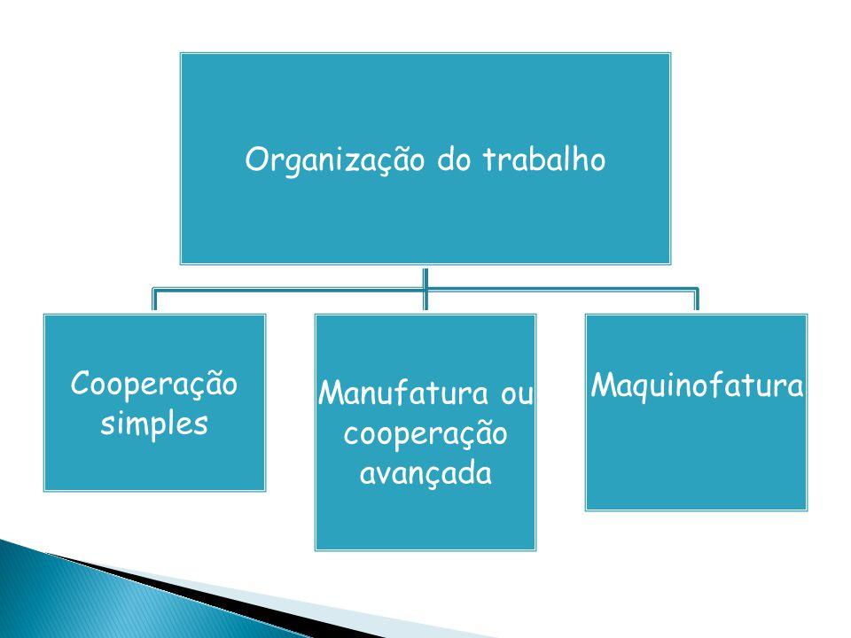 Organização do trabalho Cooperação simples Manufatura ou cooperação avançada Maquinofatura