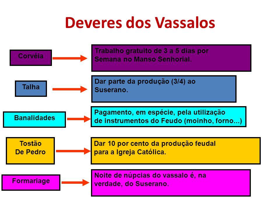 Elementos feudais: ROMANOSGERMÂNICOS Clientela (dependência entre servos e senhores) Comitatus (dependência entre nobres – base da suserania e vassala