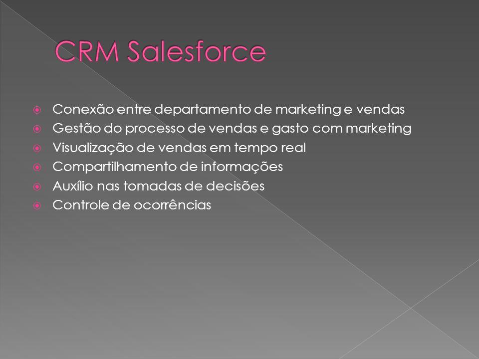 Conexão entre departamento de marketing e vendas Gestão do processo de vendas e gasto com marketing Visualização de vendas em tempo real Compartilhamento de informações Auxílio nas tomadas de decisões Controle de ocorrências