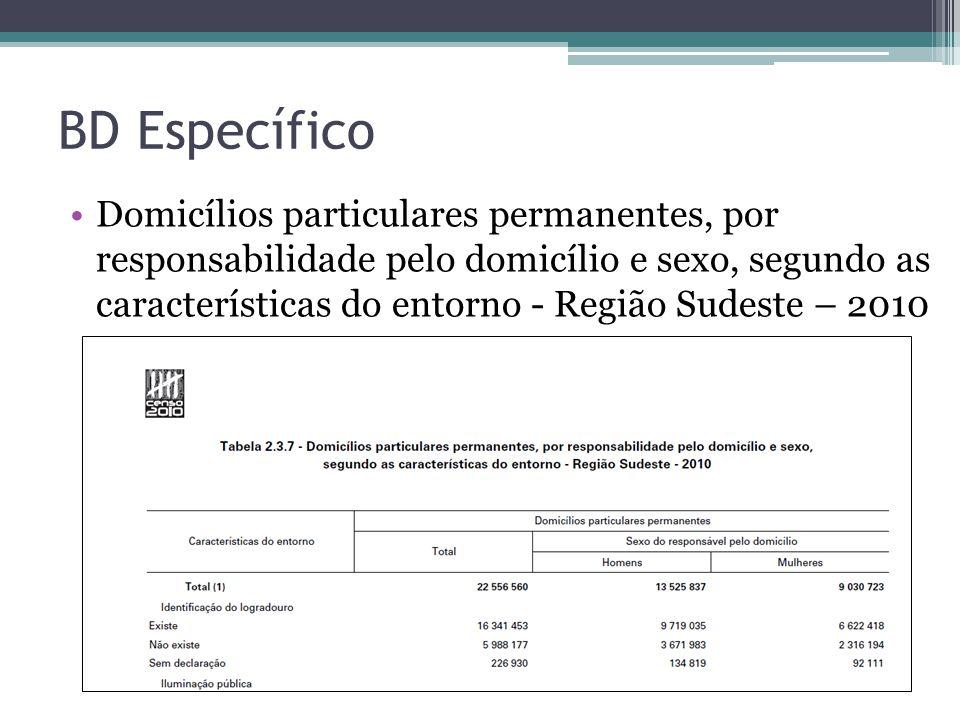 BD Específico Domicílios particulares permanentes, por responsabilidade pelo domicílio e sexo, segundo as características do entorno - Região Sudeste – 2010