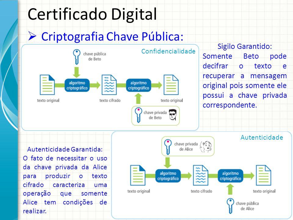 Certificado Digital Criptografia Chave Pública: Confidencialidade Autenticidade Sigilo Garantido: Somente Beto pode decifrar o texto e recuperar a men