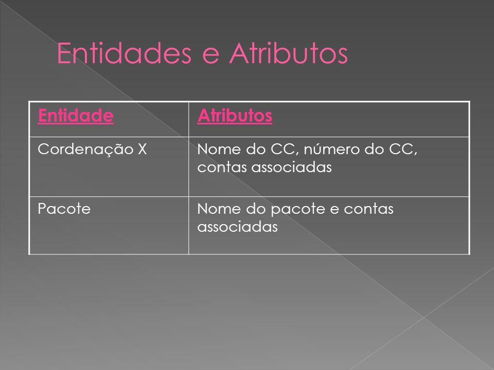 EntidadeAtributos Cordenação XNome do CC, número do CC, contas associadas PacoteNome do pacote e contas associadas