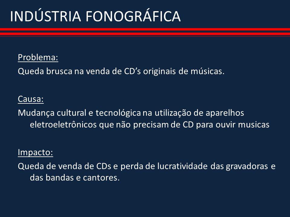 INDÚSTRIA FONOGRÁFICA Aspecto Humano: As pessoas deixaram de comprar CD para ouvir somente a música preferida Aspecto Organizacional: Regulamentação para compartilhamento de arquivos não é mesma para todos os países.