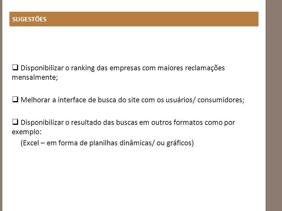 SUGESTÕES Disponibilizar o ranking das empresas com maiores reclamações mensalmente; Melhorar a interface de busca do site com os usuários/ consumidor