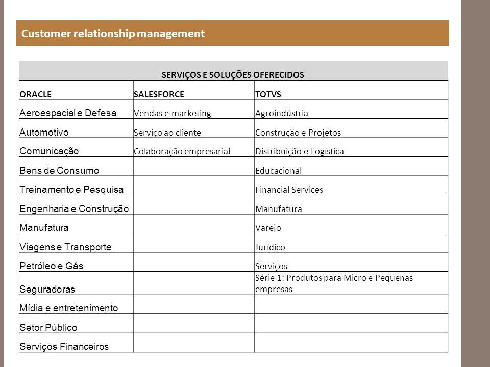 Customer relationship management SERVIÇOS E SOLUÇÕES OFERECIDOS ORACLESALESFORCETOTVS Aeroespacial e Defesa Vendas e marketingAgroindústria Automotivo Serviço ao clienteConstrução e Projetos Comunicação Colaboração empresarialDistribuição e Logística Bens de Consumo Educacional Treinamento e Pesquisa Financial Services Engenharia e Construção Manufatura Varejo Viagens e Transporte Jurídico Petróleo e Gás Serviços Seguradoras Série 1: Produtos para Micro e Pequenas empresas Mídia e entretenimento Setor Público Serviços Financeiros